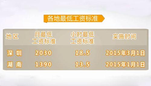 28省最低工资标准上调 湖南上调至1390元